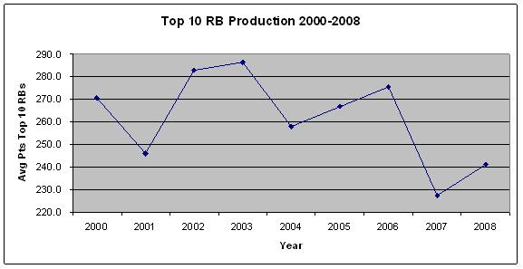 Top 10 RB Production 2000-2008
