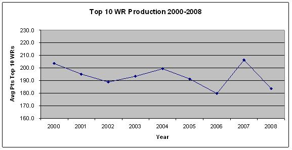 Top 10 WR Production 2000-2008